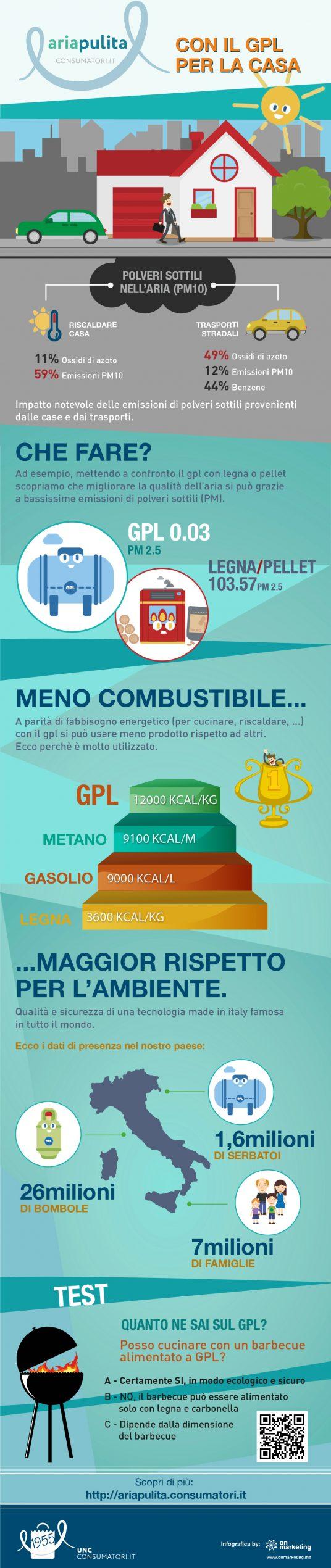 infografica GPL casa