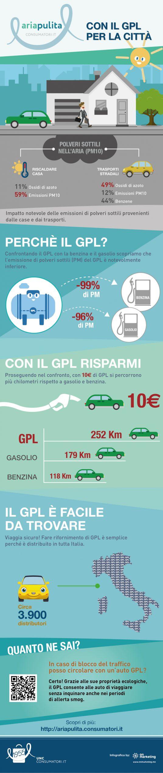 infografica GPL città